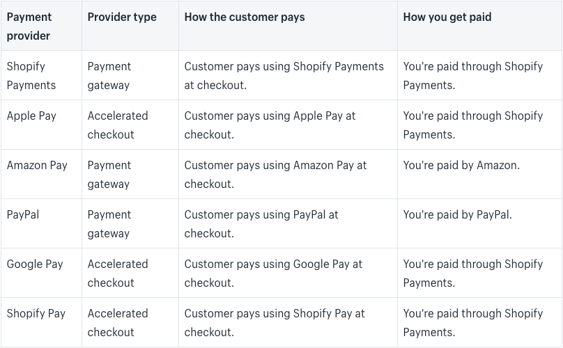 Getting paid with Shopify Payments - https://bit.ly/32xIRFq