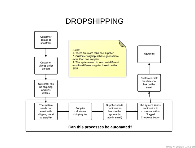 Dropshipping from multiple supplier question - Shopify Community