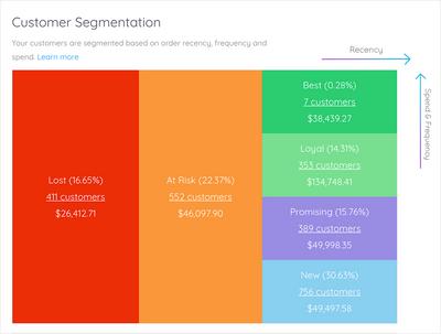 Marsello-customer-segmentation-grid.png